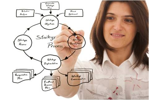Strategy - Service & Performance Management